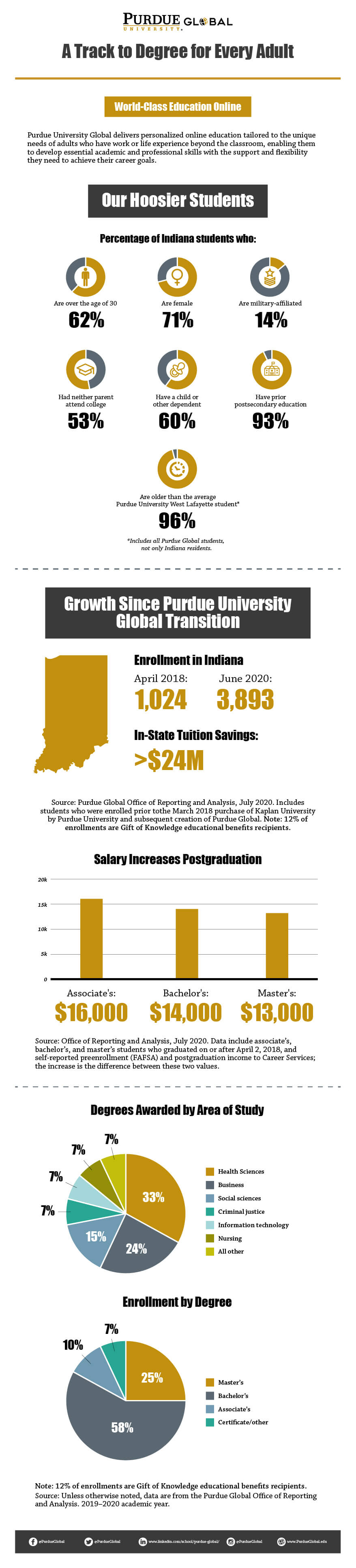 Infographic depicting Purdue Global facts and statistics about Indiana students