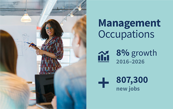 Expected growth for management occupations for 2016-2026: 8% growth; 807,300 new jobs