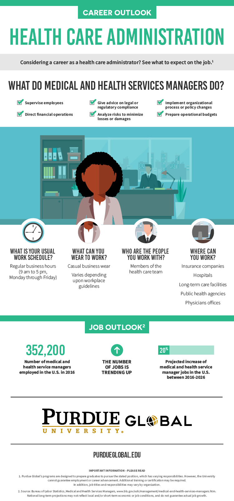 Infographic describing the job duties of a medical and health services manager. Content is included in article above.