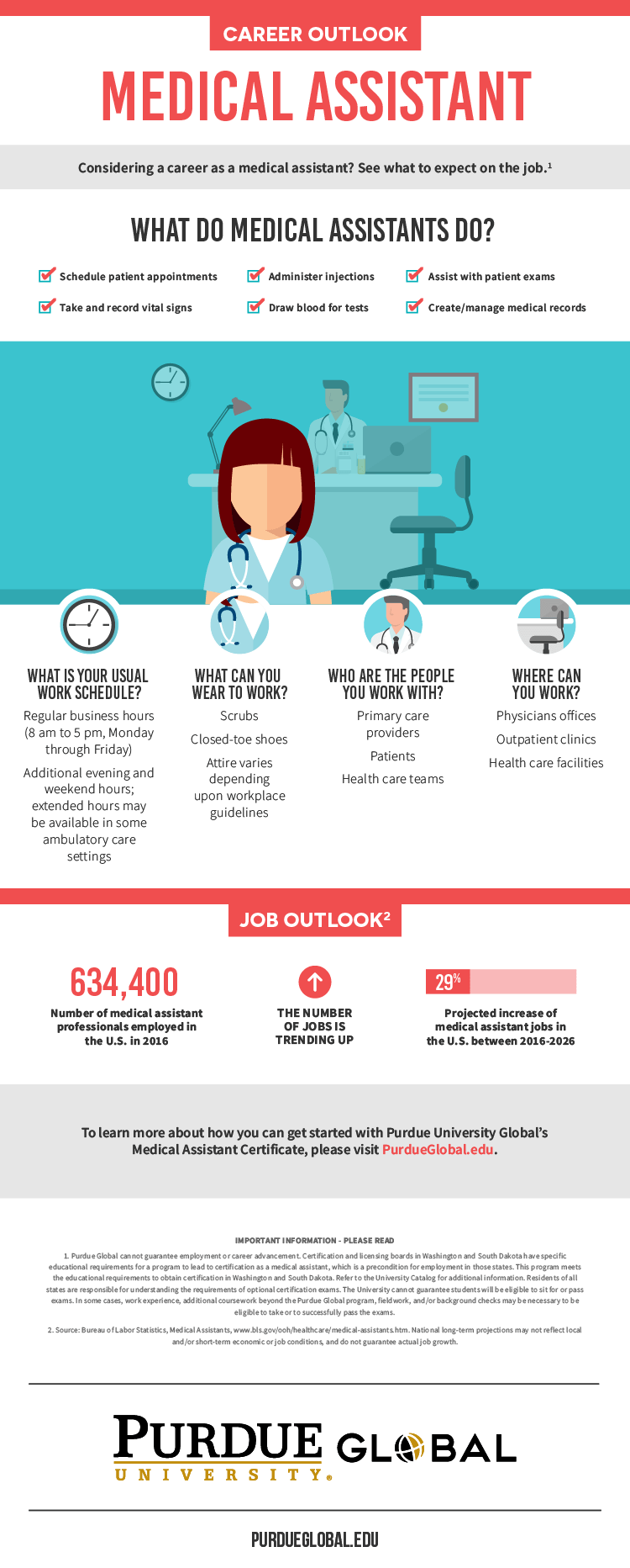 Infographic that describes what it's like to be a medical assistant. Information summarizes the separate sections of the article and shows an illustration of a nurse in a health care office.