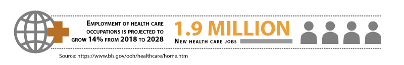 Estimated number of new health care jobs by 2026: 1.9 million