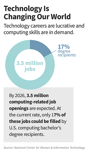 Technology Is Changing Our World: Technology careers are lucrative and computing skills are in demand. By 2026, 3.5 million computing-related job openings are expected. At the current rate, only 17% of these jobs could be filled by U.S. computing bachelor's degree recipients.