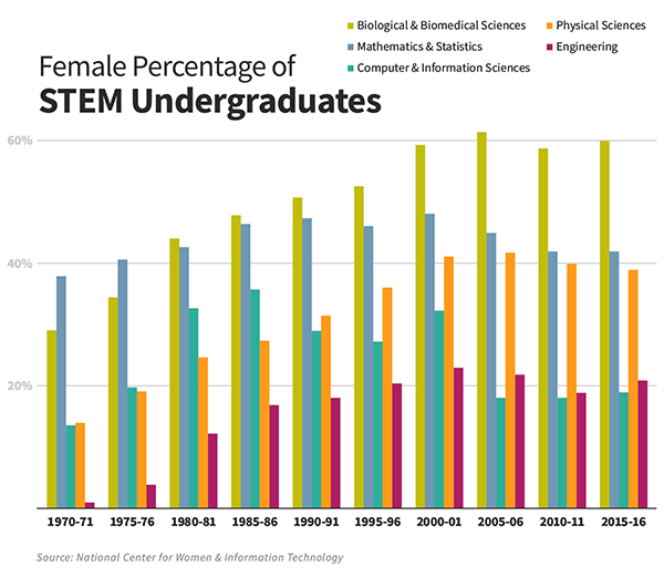 A bar graph showing the percentage of female STEM undergraduates from 1970-2016. The percentage of women graduating with a Computer and Information Science degree was the lowest among all STEM degrees from 2006-2016.