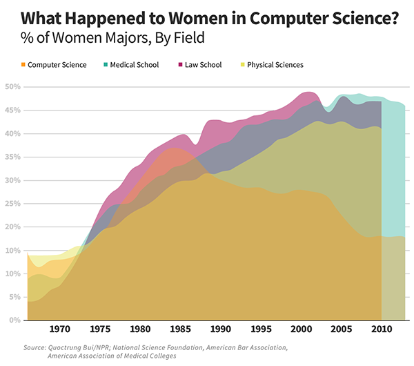 What Happened to Women in Computer Science? A graph from 1965-2014 showing the percentage of women majors by field. It shows a decline in the percentage of women choosing a computer science major, beginning in 1984. Data from NPR article.