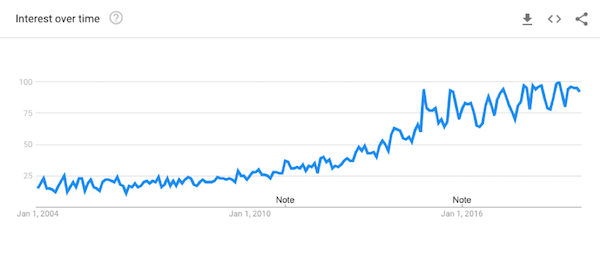 A line graph from Google Trends showing the search interest for mindfulness increasing from 2004-2019