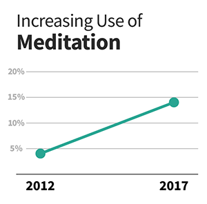A line graph showing the percentage of adults who meditate growing from 4% in 2012 to 14% in 2017