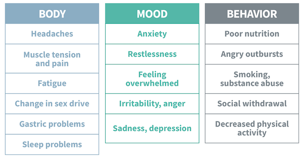 A table that shows the common effects of stress on the body, mood, and behavior. Effects on the body include: headaches, muscle tension and pain, fatigue, change in sex drive, gastric problems, and sleep problems. Mood effects include: anxiety, restlessness, feeling overwhelmed, irritability and anger, sadness and depression. Behavior effects include: poor nutrition, angry outbursts, smoking and substance abuse, social withdrawal, and decreased physical activity.