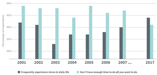 A bar graph that compares the percent of people who say they frequently experience stress in daily life and the percent who say they don't have enough time to do all they want. It starts in 2001 and ends in 2017. In 2017, almost 45% of respondents said they frequently experience stress.