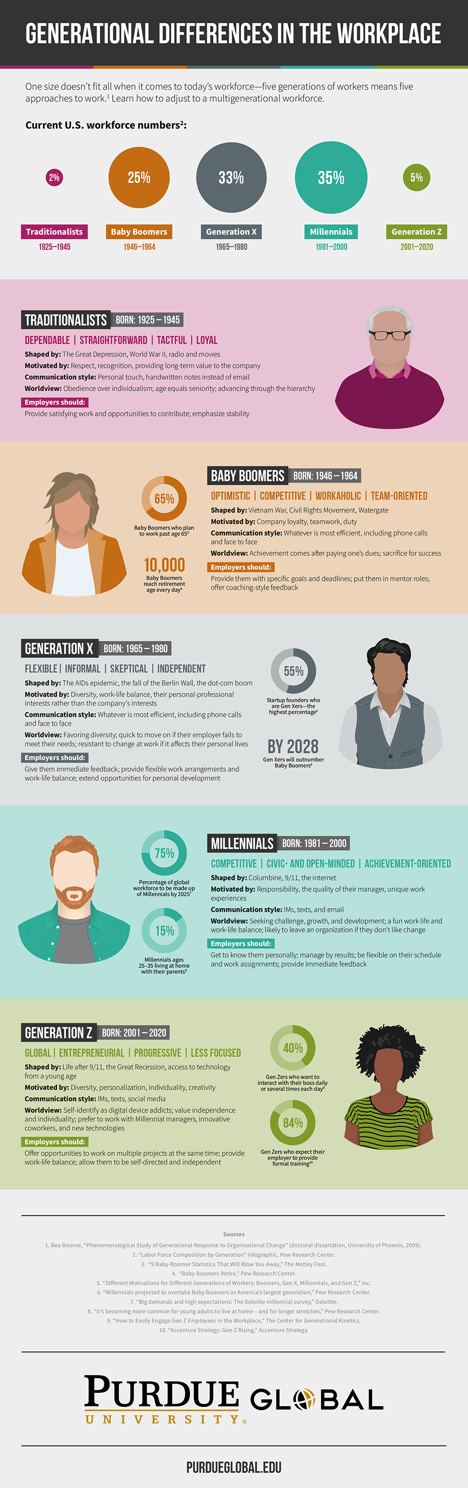 Infographic about generational workforce differences. Text version available below infographic.