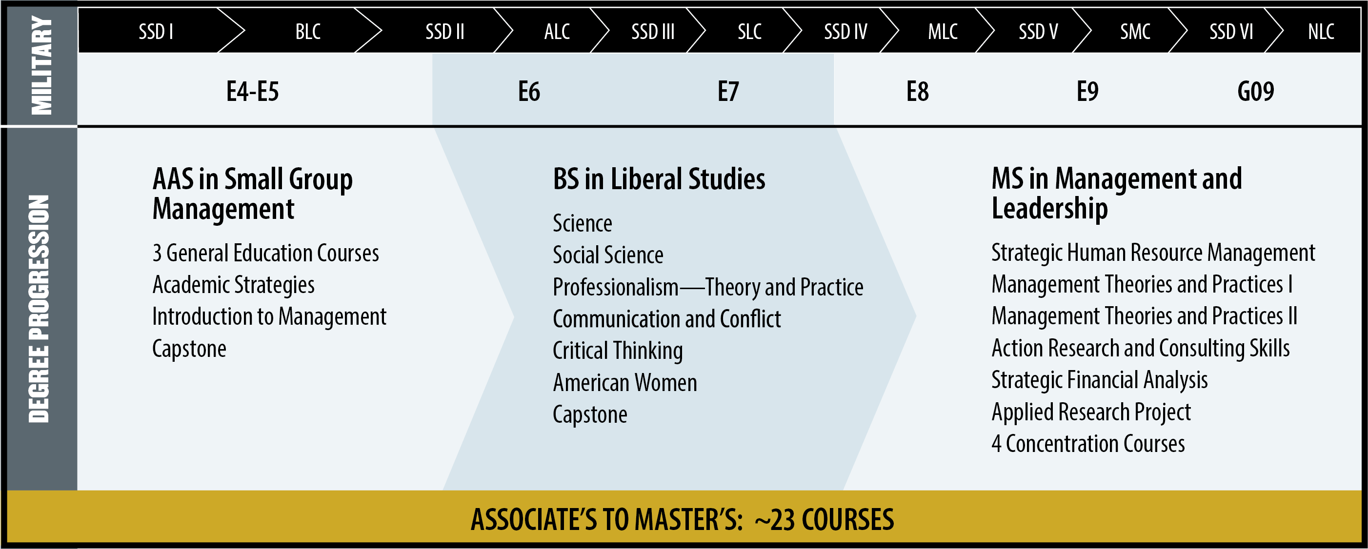 The Associate's to Master's infographic shows a pathway for a soldier to progress from an associate's degree to a bachelor's degree to a master's degree at Purdue University Global in approximately 23 courses.  