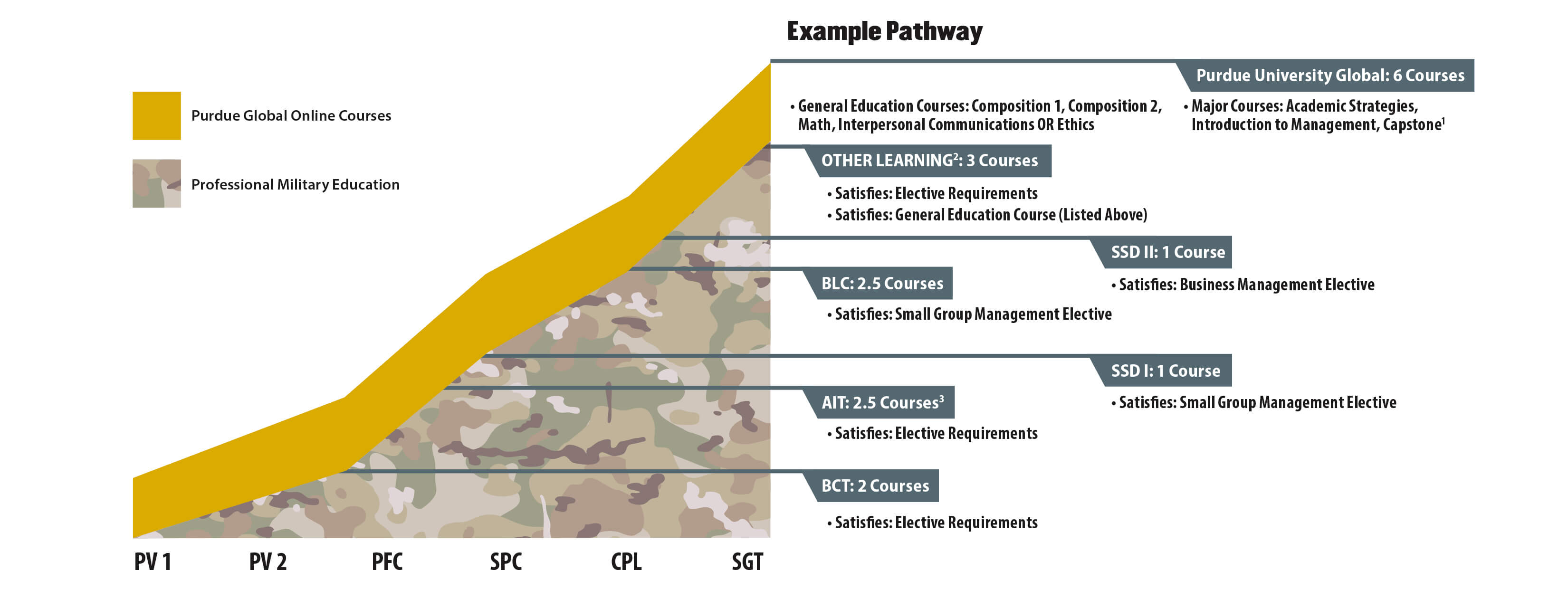 The mountain infographic provides a visual representation of how professional military education (PME) for a soldier may transfer into the Associate of Applied Science in Small Group Management (AAS SGM). In the rough shape of a right triangle, the hypotenuse is a solid gold bar that represents the courses to be completed at Purdue Global. Three of the four general education courses are likely to be completed at Purdue Global. These include: Composition 1, Math, Composition 2, and Interpersonal Communications or Ethics. The remaining major courses are Academic Strategies, Introduction to Management, and the Capstone. The main body of the triangle presents as a camouflage pattern and represents the military learning that will likely transfer into the AAS SGM program. Along the base of the triangle are ranks a solider receives as they progress through their career. These include PV1 (Private), PV2 (Private Second Class), PFC (Private First Class), SPC (Specialist), CPL (Corporal), and SGT (Sergeant). The specific military learning completed as a soldier advances in rank is listed on the right side of the triangle with horizontal lines crossing into the body of the triangle. The horizontal lines stop in alignment with the ranks where the military learning is completed. The military training includes: Basic Combat Training (BCT) for 2 courses, Advanced Individual Training (AIT) for 2.5 courses, Structured Self Development I (SSDI) for 1 course, Basic Leader Course (BLC) for 2.5 courses, Structured Self Development II (SSDII) for 1 course, and Other Learning for 3 courses. When all of the soldier's professional military education is taken in to consideration, they would have only 6 courses remaining to complete their Associate of Applied Science in Small Group Management at Purdue Global.